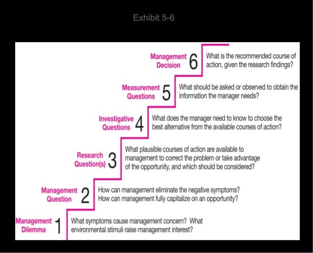 Management research question hierarchy
