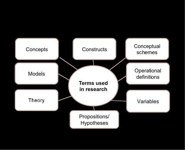 purpose of business research Understand the purpose and process of exploratory research the two types and three levels of management decision-related secondary sources.
