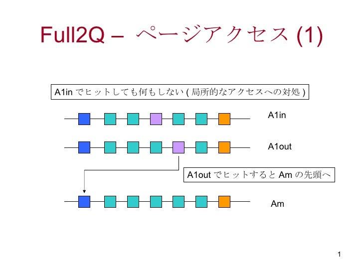 Full2Q –  ページアクセス (1) A1in A1out Am A1inでヒットしても何もしない(局所的なアクセスへの対処) A1outでヒットするとAmの先頭へ