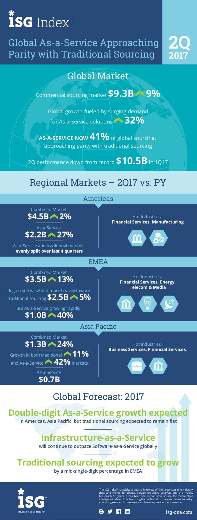 Global Forecast: 2017 Double-digit As-a-Service growth expected in Americas, Asia Pacific, but traditional sourcing expecte...