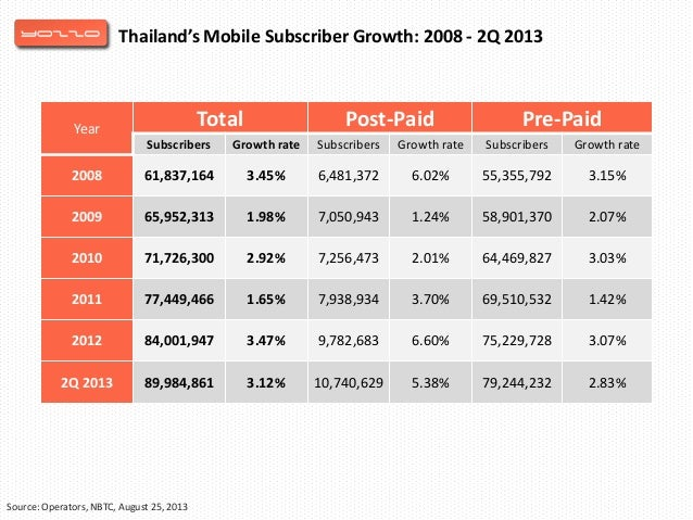 Thailand mobile penetration rate
