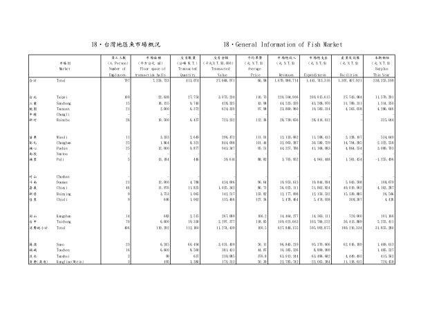 員工人數 市場面積 交易數量 交易金額 平均單價 市場總收入 市場總支出 產業及設備 本期餘絀 (人 Person) (平方公尺 m2) (公噸 M.T.) (千元N.T.$1,000) (元 N.T.$) (元 N.T.$) (元 N.T.$...