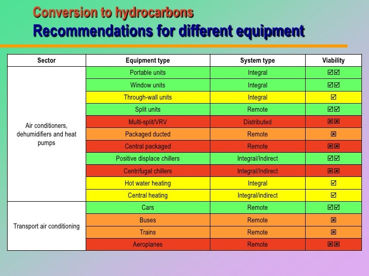 Guidelines For Equipment Conversion To Hydrocarbon