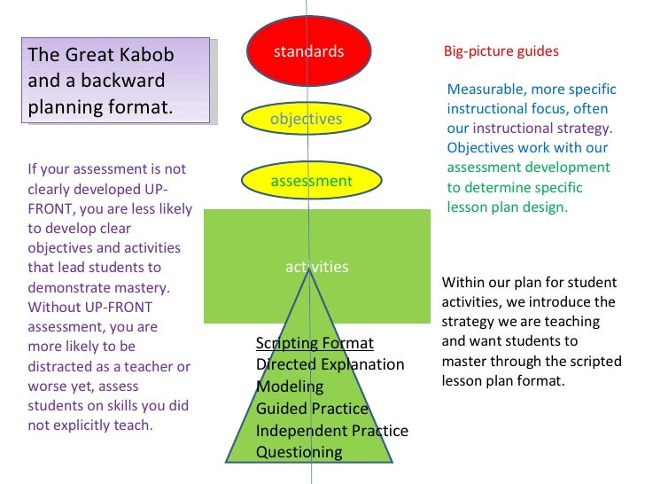 The Great Kabob and a backward planning format. standards objectives assessmen t activities Scripting Format Directed Expl...