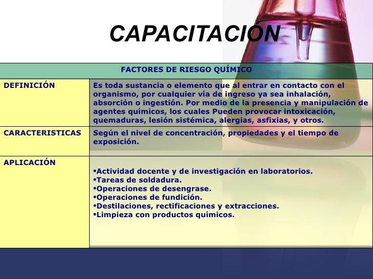 CAPACITACIÓN   FACTORES DE RIESGO QUÍMICO DEFINICIÓN Es toda sustancia o elemento que al entrar en contacto con el organis...