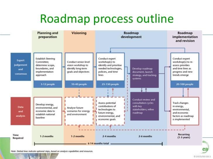 technology roadmaps oecdiea 2011 6