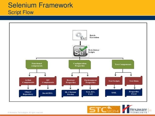 Selenium Test Automation