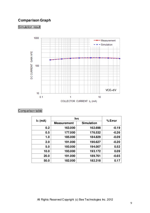 All Rights Reserved Copyright (c) Bee Technologies Inc. 2012 9 ComparisonGraph Simulation result Comparison table IC (mA) ...