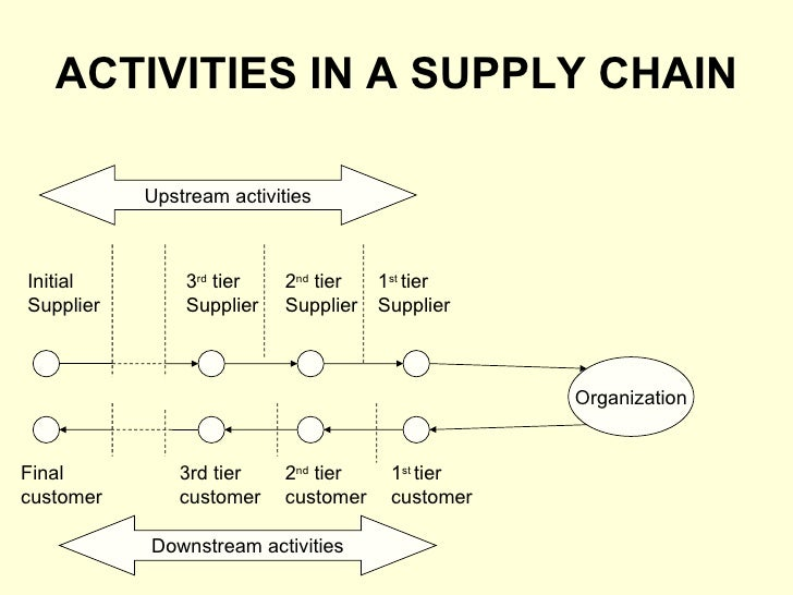 Image result for tiers of supply chain