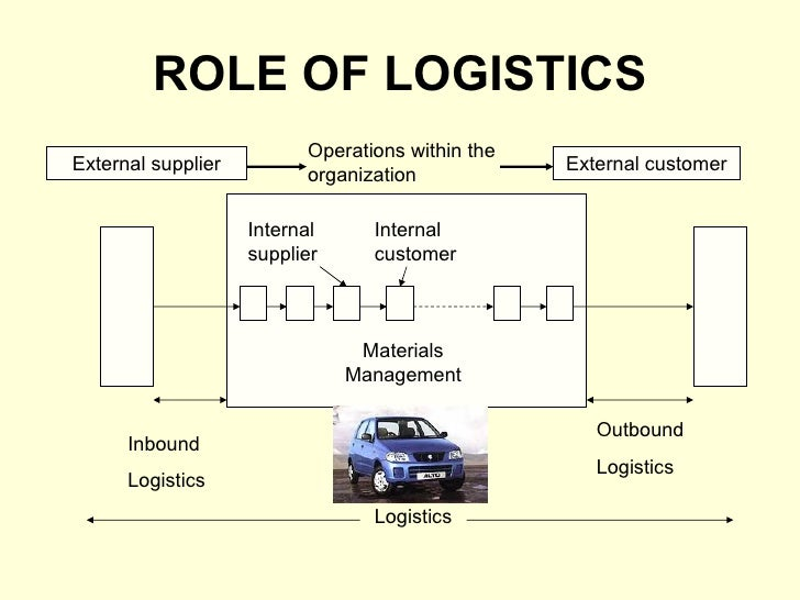 logistics and supply chain management to espouse business essay The program is about controlling and managing in supply chains main subject is  business administration, with a focus on logistics and.