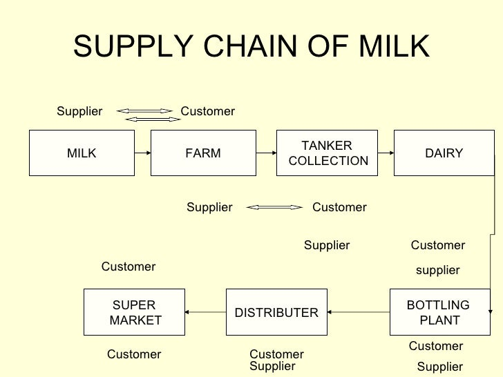 supply chain management essay example Supply chain management is known as the process of production and logistics of a company, which must take place from the beginning of procurement of raw materials in order to create products.