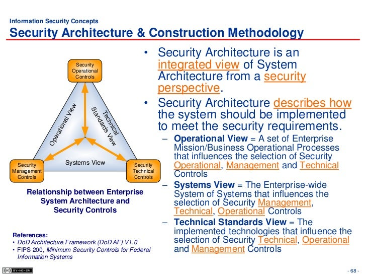 security architecture and design pdf