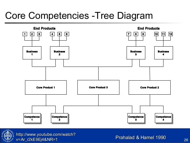 Core competencies of gap inc