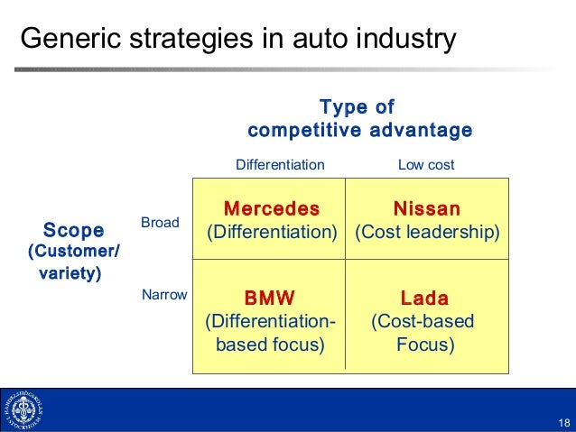 Cost leadership of bmw