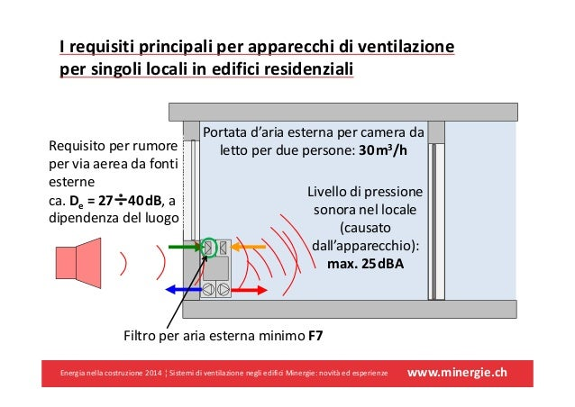 Sistemi di ventilazione negli edifici minergie novit ed for Sostituzione filtro aria cabina 2014 f150