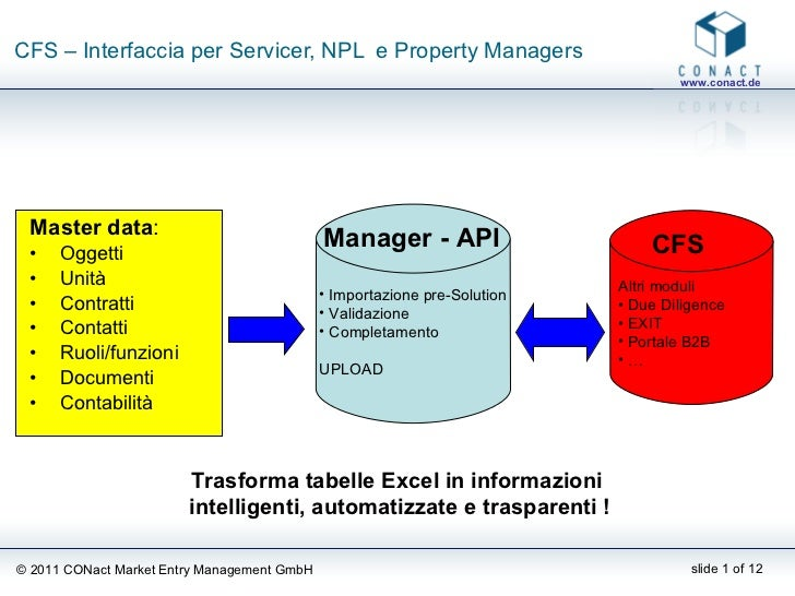 CFS – Interfaccia per Servicer, NPL  e Property Managers <ul><li>Master data : </li></ul><ul><li>Oggetti  </li></ul><ul><l...