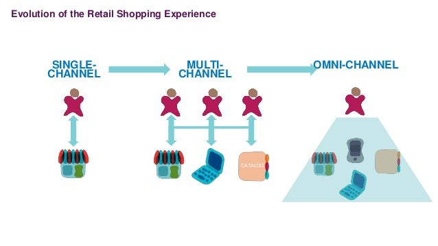 SINGLE- CHANNEL MULTI- CHANNEL OMNI-CHANNEL CATALOG CATALOG Evolution of the Retail Shopping Experience