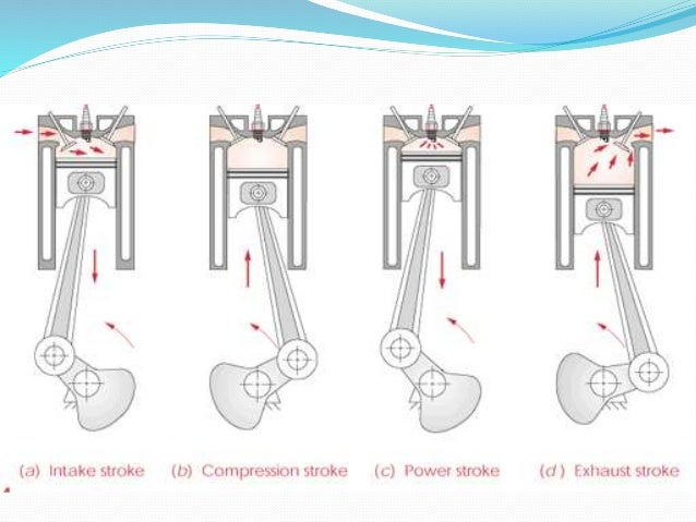 Intake /Suction   During the intake stroke, the  piston moves downward, drawing  a fresh charge of vaporized fuel/air  mi...