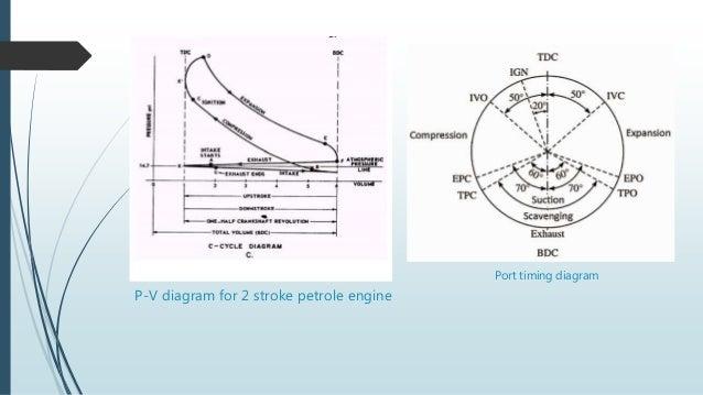 2 stroke petrol engine rh slideshare net Volume Graph 2-stroke diesel engine pv diagram