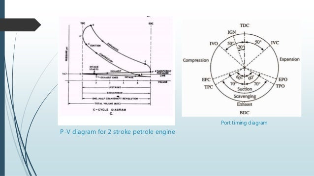 p-v diagram for 2 stroke petrole engine port timing diagram