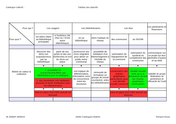Catalogue collectif :                                                        Tableau des objectifs                        ...