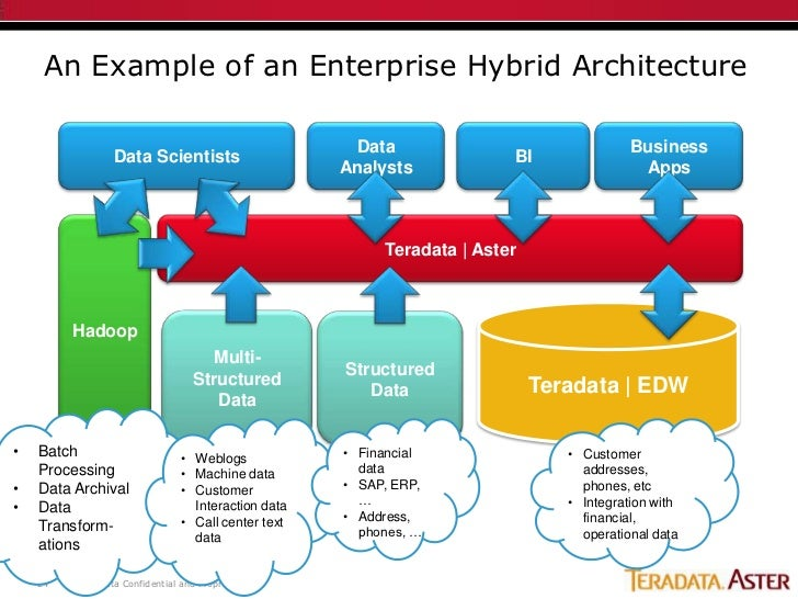 Hadoop World 2011 Big Data Architecture Integrating