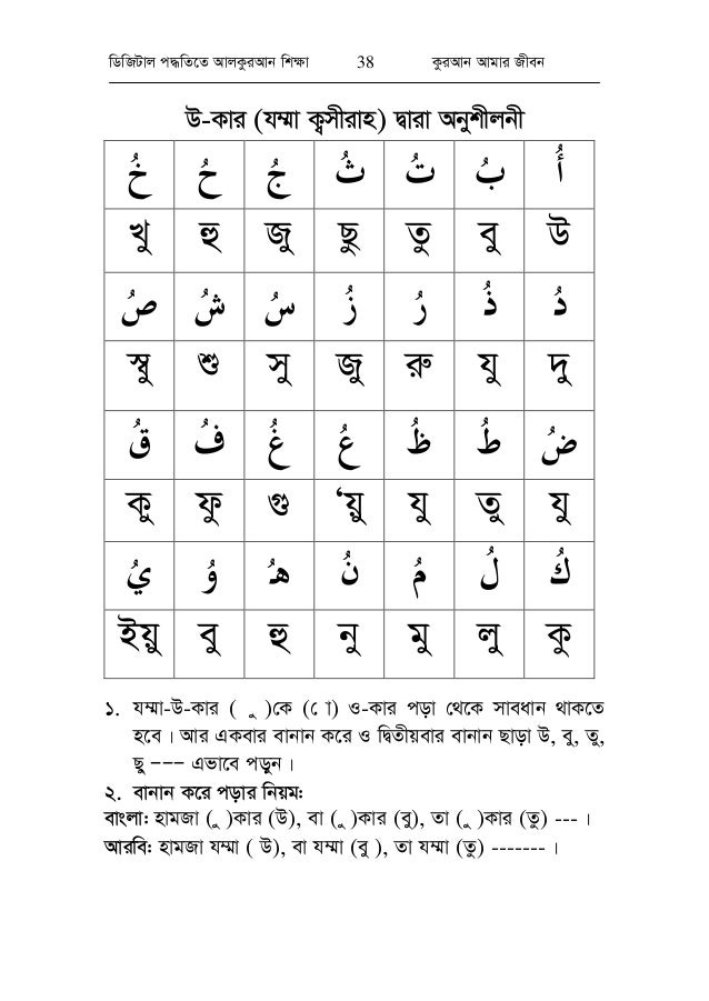 bc893535a8053 Learning the Holy AL Quran in scientific method