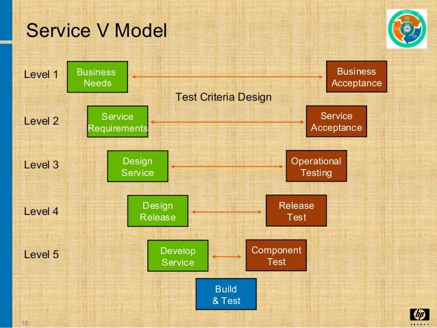 2 The Service Lifecycle