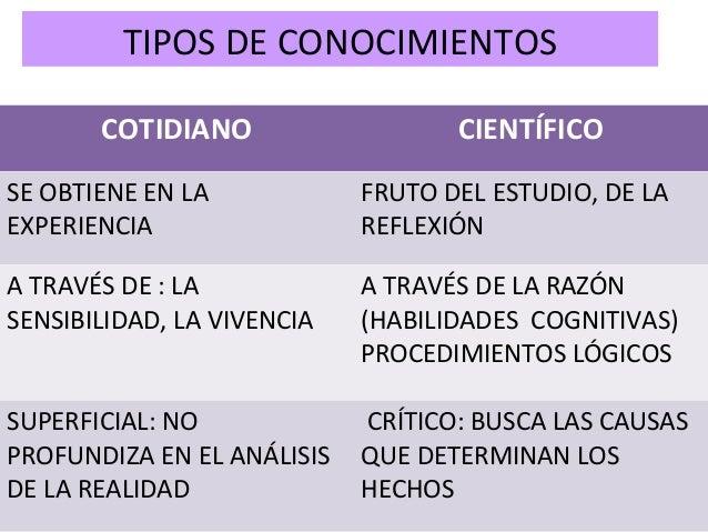 TIPOS DE CONOCIMIENTOS  COTIDIANO CIENTÍFICO  SE OBTIENE EN LA  EXPERIENCIA  FRUTO DEL ESTUDIO, DE LA  REFLEXIÓN  A TRAVÉS...
