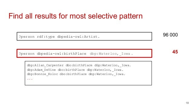 Find all results for most selective pattern ?person rdf:type dbpedia-owl:Artist. ?person dbpedia-owl:birthPlace dbp:Waterl...