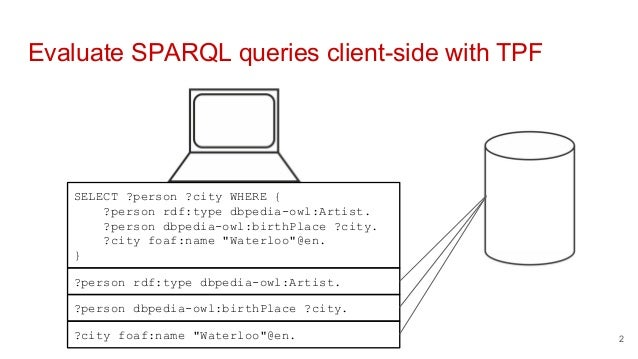 Evaluate SPARQL queries client-side with TPF SELECT ?person ?city WHERE { ?person rdf:type dbpedia-owl:Artist. ?person dbp...