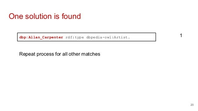 One solution is found dbp:Allan_Carpenter rdf:type dbpedia-owl:Artist. 1 Repeat process for all other matches 20