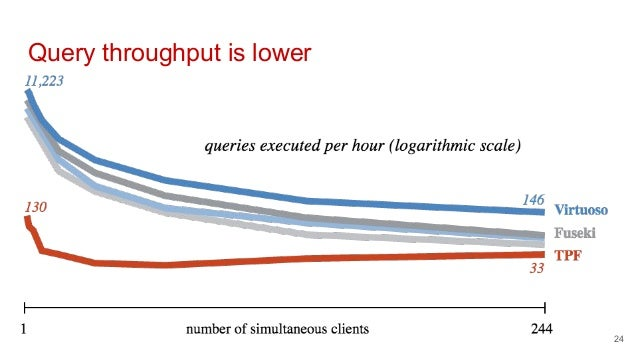 Query throughput is lower 24