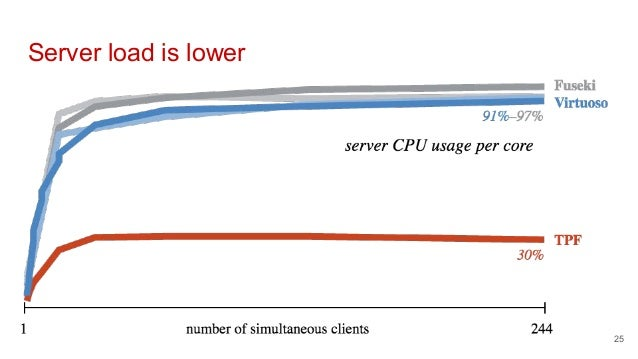 Server load is lower 25