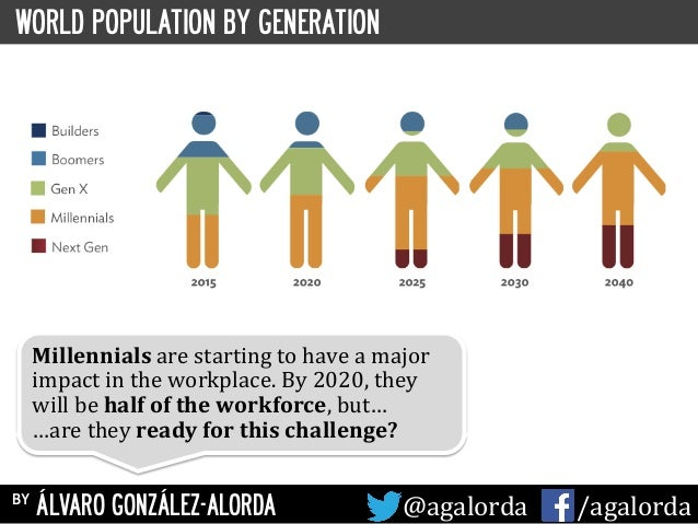 WORLD POPULATION BY GENERATION Millennials	   are	   starting	   to	   have	   a	   major	    impact	   in	   the	   workp...