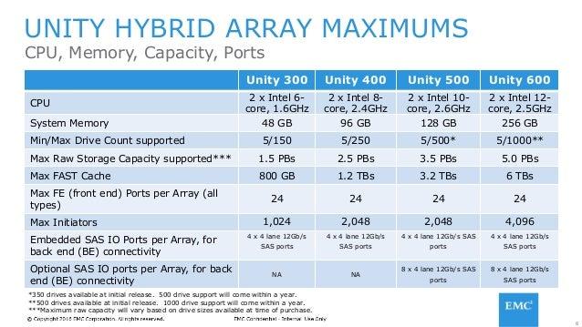 Обзор новой СХД EMC Unity  Планирование обновления с VNX