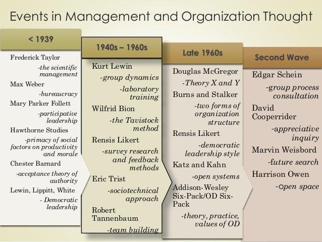 Values Assumptions And Beliefs In Organization Development