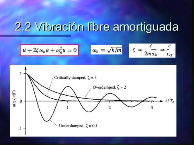 Vibraciones no amortiguadas ecuaciones diferenciales