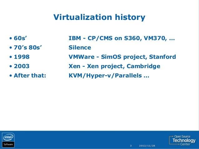 history of virtualization technology