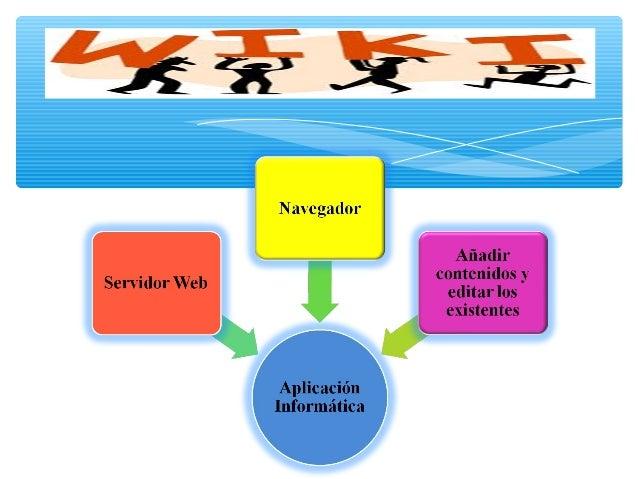 Promover la comunicación entre estudiantesDesarrollar habilidades de colaboraciónRecopilar informaciónRe-elaborar libr...