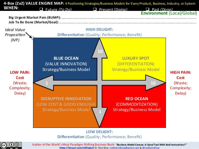 4-Box	(2x2)	VALUE	ENGINE	MAP:	4	Posi'oning	Strategies/Business	Models	for	Every	Product,	Business,	Industry,	or	System	 q ...