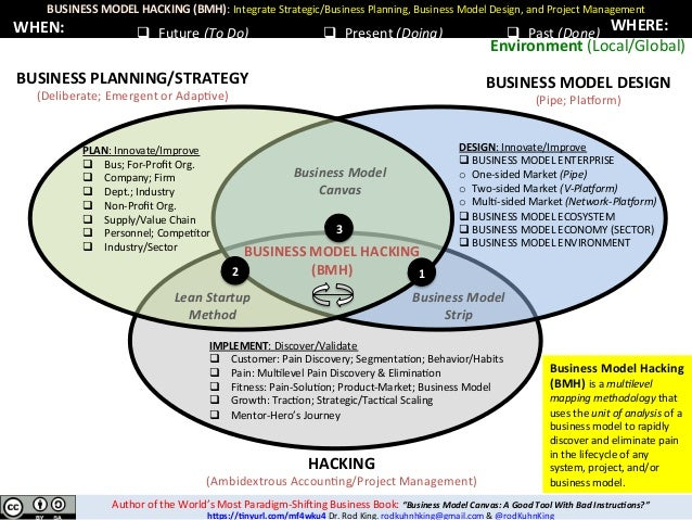 BUSINESSMODELHACKING(BMH):IntegrateStrategic/BusinessPlanning,BusinessModelDesign,andProjectManagement q Fut...