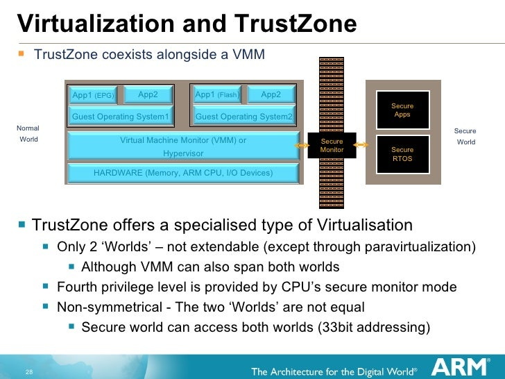 Hardware accelerated Virtualization in the ARM Cortex