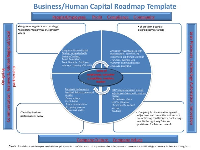 3 01 2013 human capital roadmap template author anna for Human capital strategic plan template