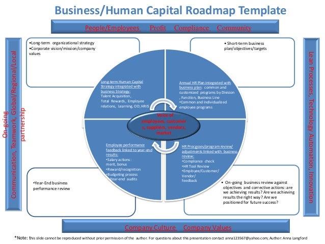 human capital strategic plan template 3 01 2013 human capital roadmap template author anna