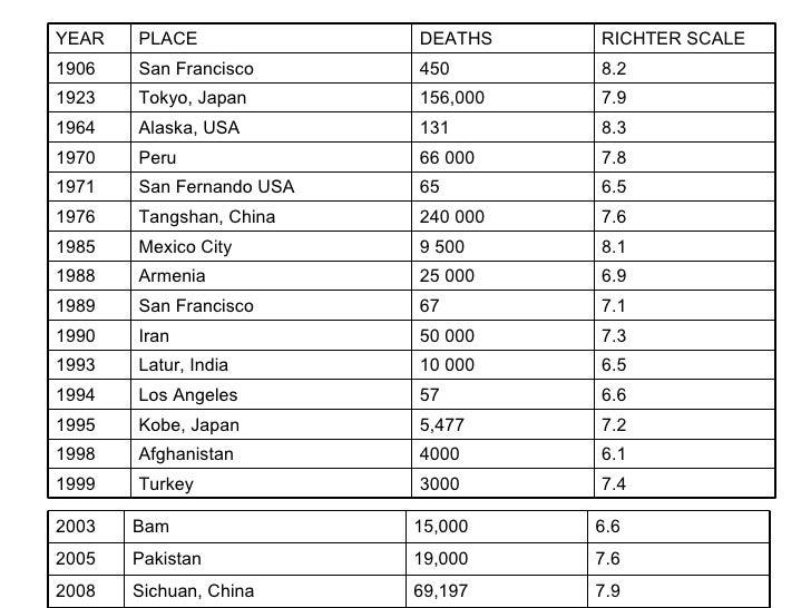 Los Angeles Earthquake 1994 Epicentre