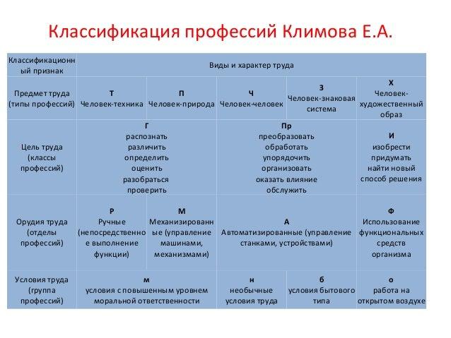 общероссийский классификатор должностей здравоохранения