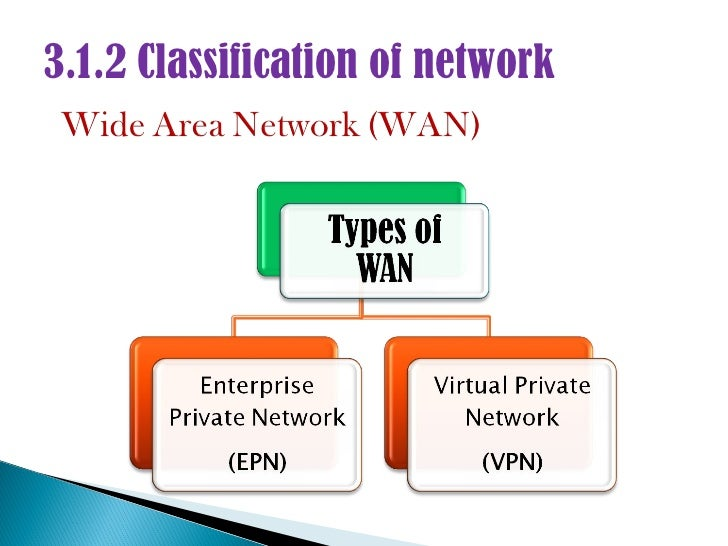 3.1.2 classification of network