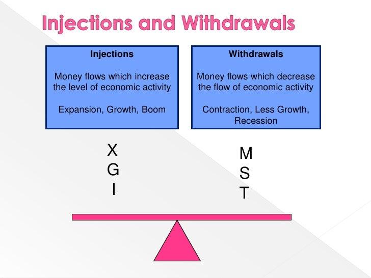 injections economics