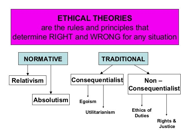 normative thesis of ethical relativism The field of ethics is usually broken down into three different ways of thinking about ethics: descriptive, normative and analytic all of these statements are about ethical relativism, the idea that moral standards different from person to person or from society to society.